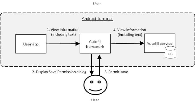 4  Using Technology in a Safe Way — Secure Coding Guide 9