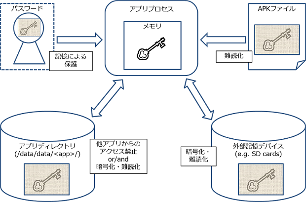 5. セキュリティ機能の使い方 — Androidアプリのセキュア設計 ...