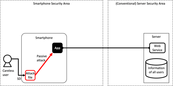 3  Basic Knowledge of Secure Design and Secure Coding — Android