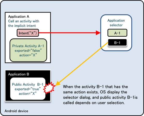 4  Using Technology in a Safe Way — Android Application Secure