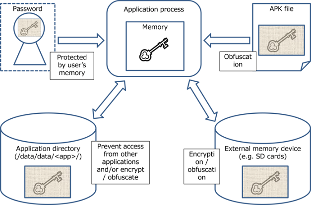 5  How to use Security Functions — Android Application
