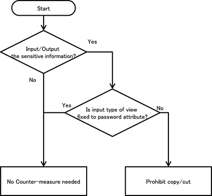 6  Difficult Problems — Android Application Secure Design